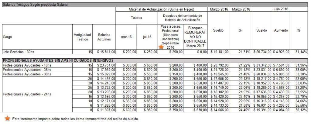 Escala Salarial - 2016 - Propuesta 14-03-2016_V1