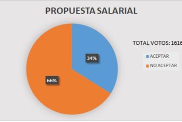 Resultado de votación propuesta paritaria